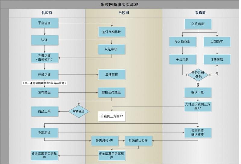 乐胶网商城买卖流程(1)